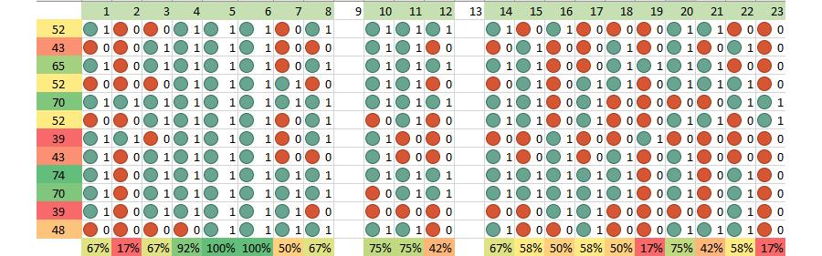Отчет по средним баллам ОЭЖД (Beta)